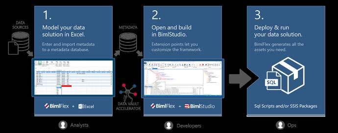 BimlFlex Workflow