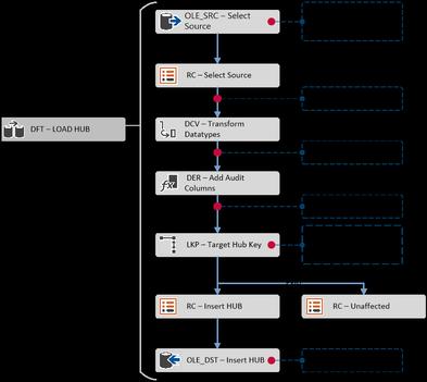 Hub Load Pattern