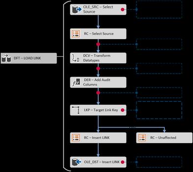 Link Load Pattern