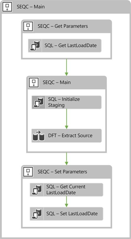 Parameters ETL Pattern