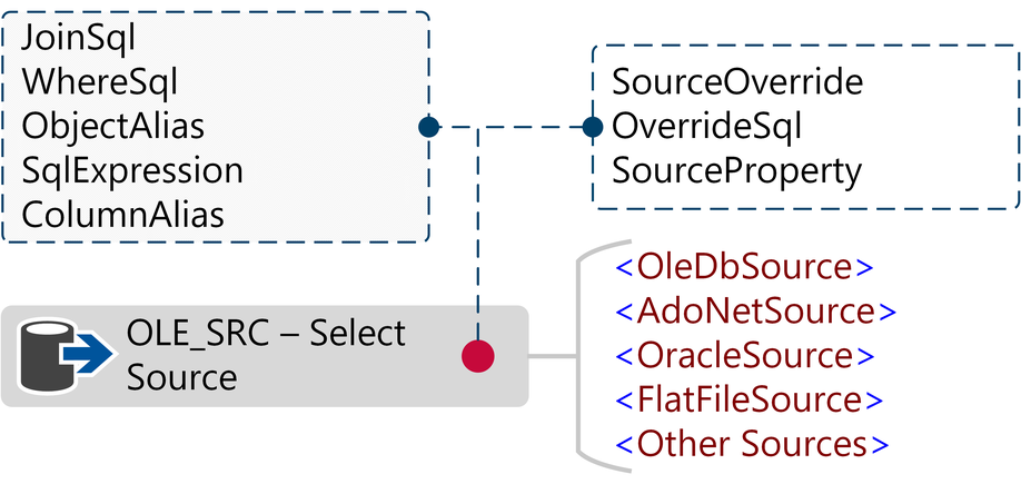 Source Query Extension Points