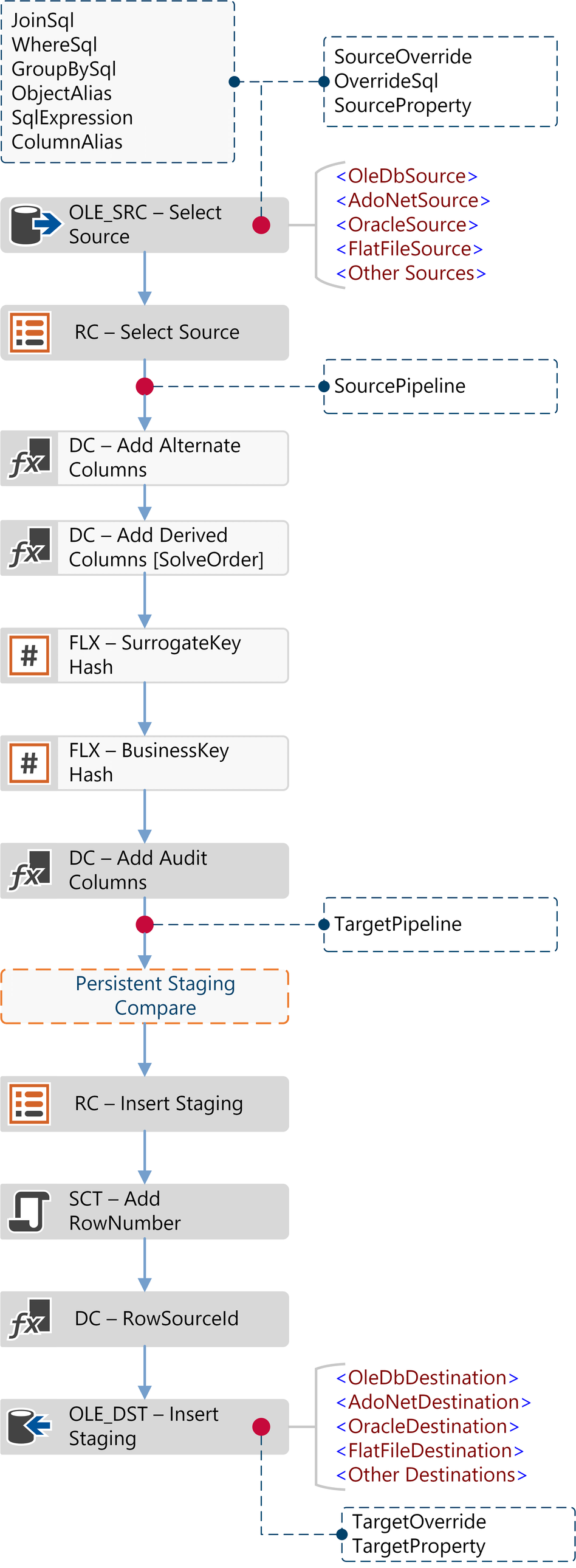 Source Query Workflow