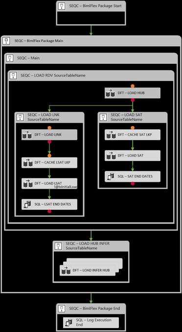 Data Vault ETL Pattern