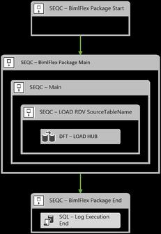 Data Vault Hub ETL Pattern